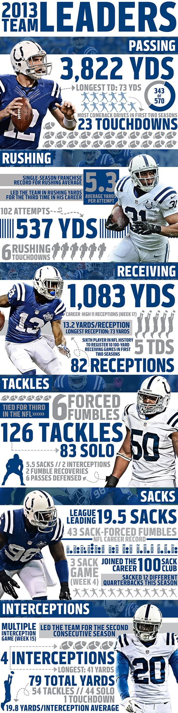 Indianapolis Colts Football   2013 Colts Team Leaders – INFOGRAPHIC