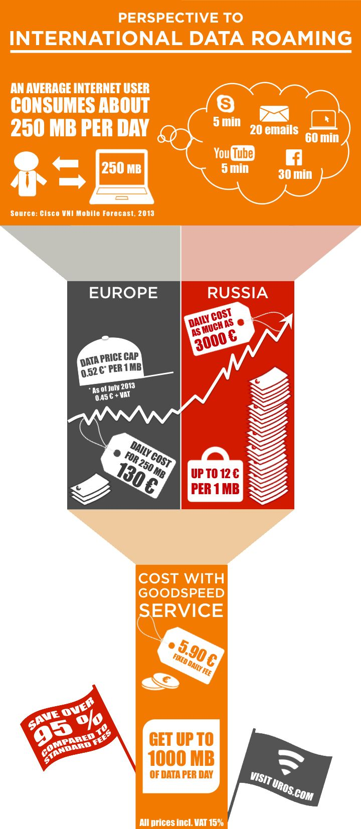 Check out our info graphic to put the numbers regarding roaming costs into perspective. Are you surprised about how much you can save with Goodspeed?