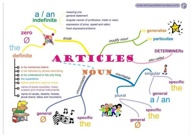 IMAGENS E INFOGRÁFICOS EM INGLÊS: Infográfico Substantivos em Inglês