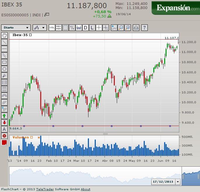 IBEX-35. ( Spanish S.E., Main Selected Index ).    Evolución Bursátil, Comportamiento y Cierre de Sesión ( 19 / Junio / 2014  - 17.30H ).  Candlesticks Chart.