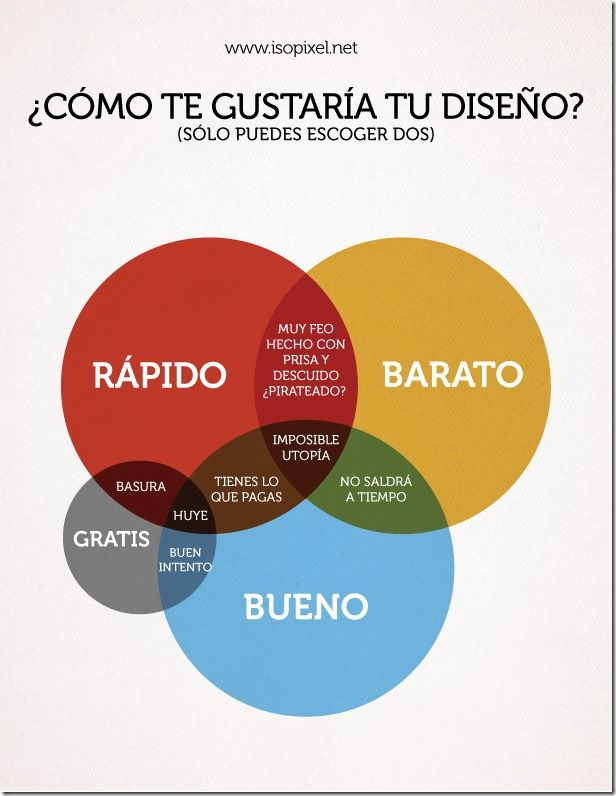 92 best diagramas casi siempre graciosos images on Pinterest | Funny ...