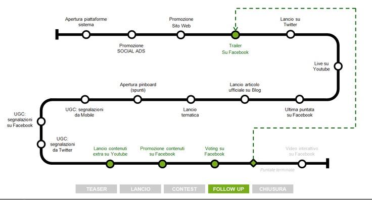 Presentation - digital strategy timeline