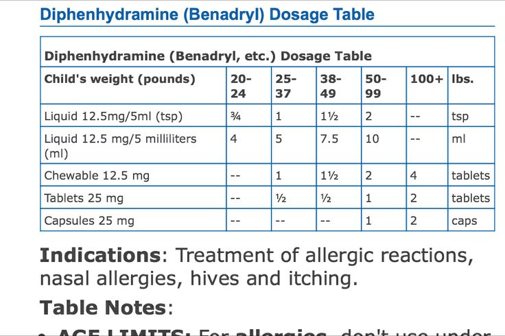 Benadryl Dosage Chart For Adults - Benadryl dosing chart ...