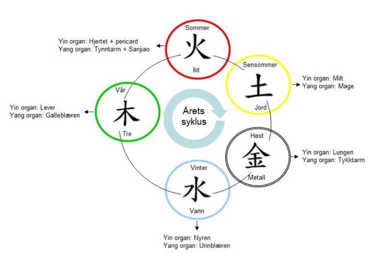 De fem elementers energier, balansering av Yin og Yang