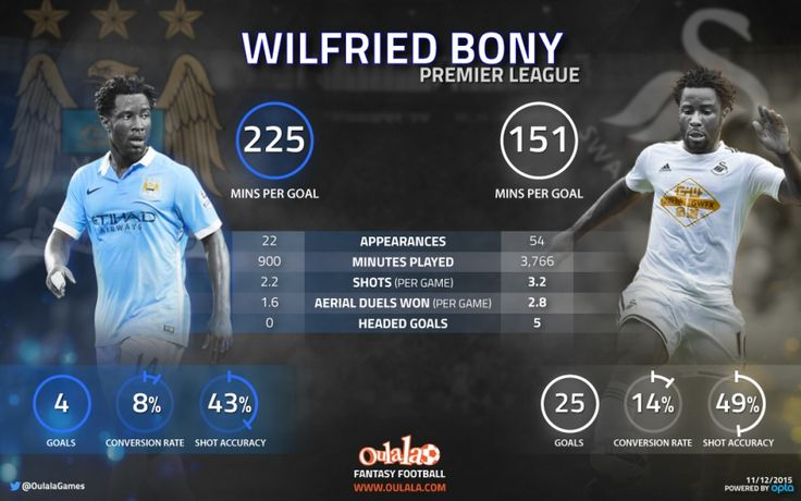 Wilfried Bony: Manchester City vs. Swansea City | OulalaGames