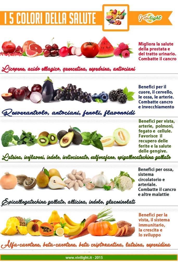 I colori della salute da www.vivilight.it