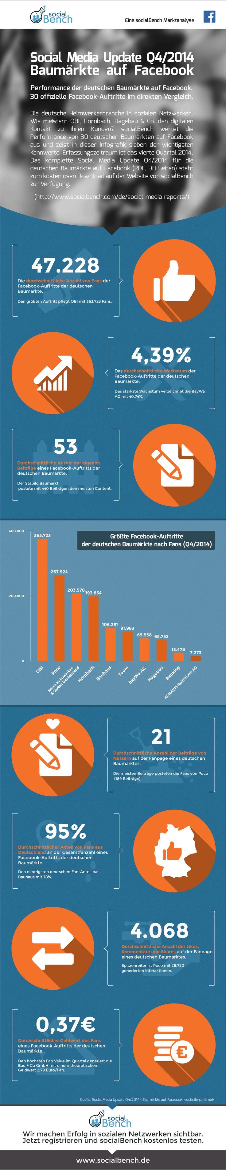 Infografik: Social Media Update Q4/2014 - deutsche Baumärkte auf Facebook http://www.socialbench.com/de/report/baumaerkte/q42014/