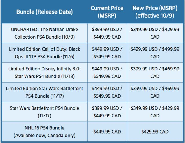 PS4 Price Cut Goes Into Effect, Now Level With Xbox One Check more at http://techlives.co.uk/ps4-price-cut-goes-into-effect-now-level-with-xbox-one/