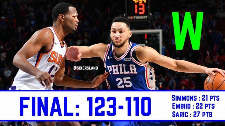 Sixers WIN!! A great all around game from our starters!!! Our hustle was great and we didnt really give up on any plays. Devin Booker is always going to be a problem no matter how you look at it but the #Sixers escape The Talking Stick Resort Arena with the win!  #ttp