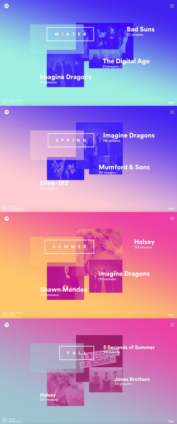 Spotify  |  My Year In Music 2015