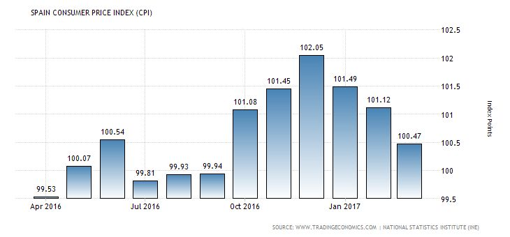 BUZ INVESTORS Spanish consumer price index Consumer Price Index CPI in Spain decreased to 100.47 Index Points in March from 101.12 Index Points in February of 2017. Consumer Price Index