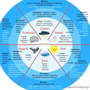 The Emotion Wheel: A Tool for Emotional Intelligence and Nonviolence for Children