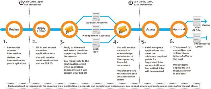 Application Process Roadmap via employmentsubsidyie – Application Road Map