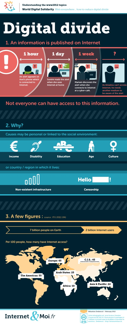 This image gives general background information about the users of digital media in a global context.