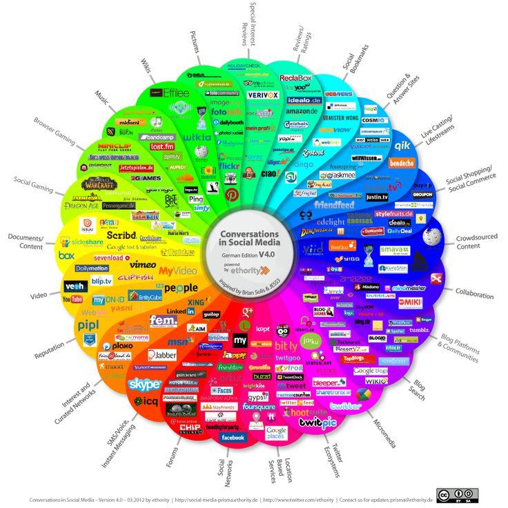 Social Media Prisma für Deutschland Version 4.0