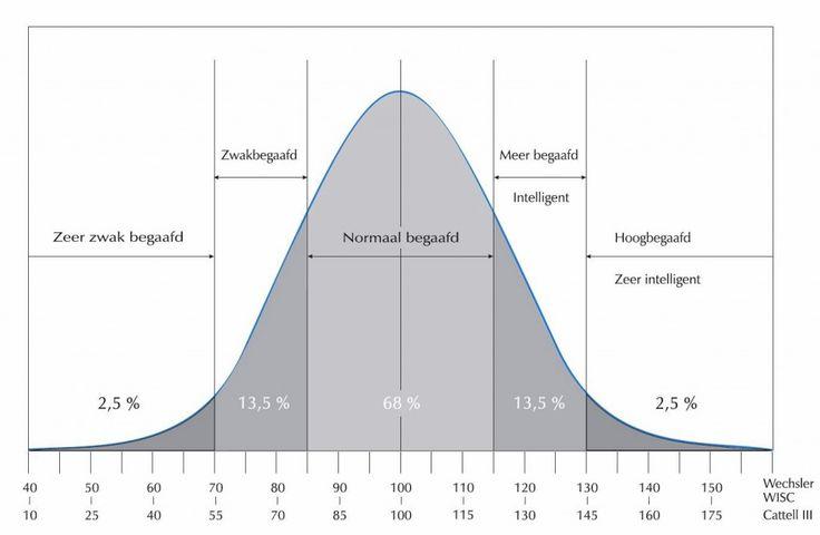 Normaal curve begaafdheid