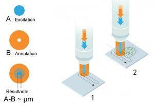 Le prix Nobel 2014 de chimie expliqué simplement (1/2)