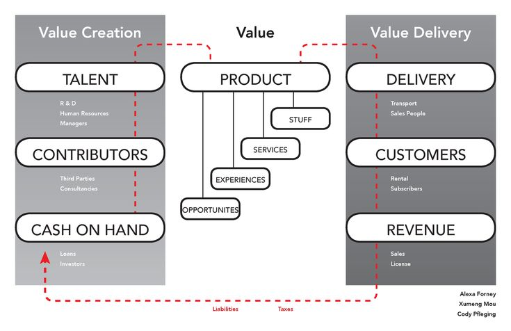 """In the past few years, Alexander Osterwalder's (and co-authors') Business Model Canvas has become a ubiquitous tool among product designers, entrepreneurs, and business strategists of all stripes. As part of a class at SVA's Products of Design called """"Business Structures""""—a course about business its"""