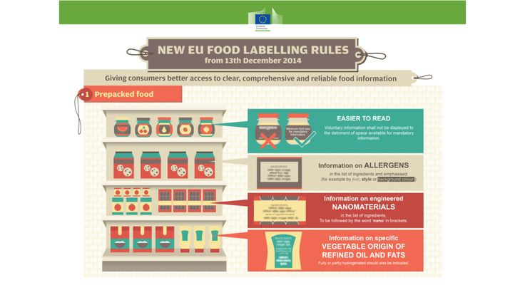 EU food labelling