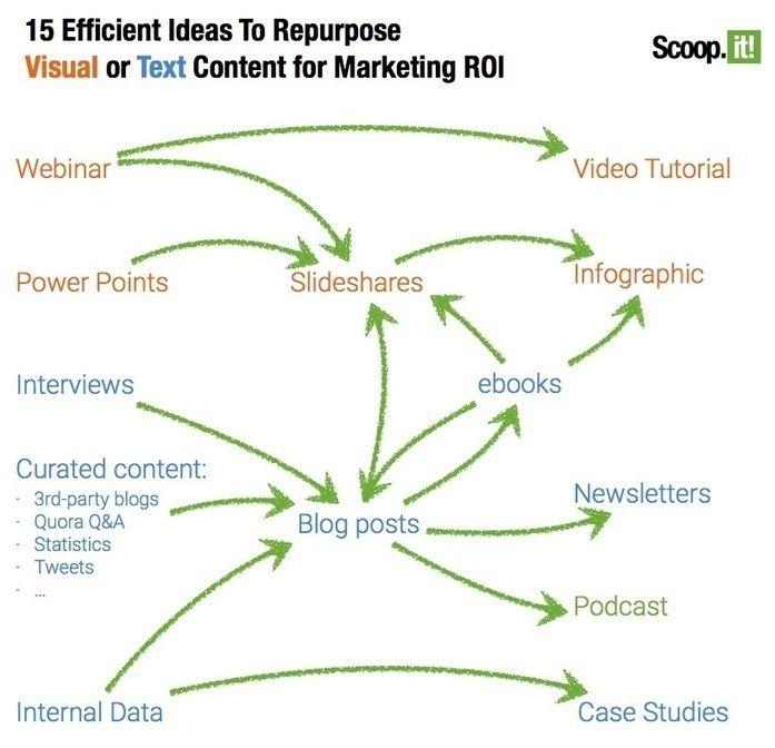 Pour maximiser l'avantage de la curation de contenu : Pas tant l'article en soi mais le graphique apporte une clarté.