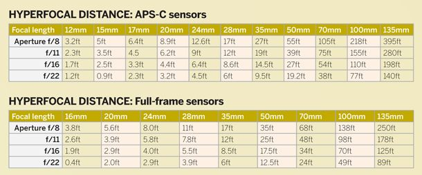 Manual focus: what you need to know to get sharp images | Digital Camera World - page 3