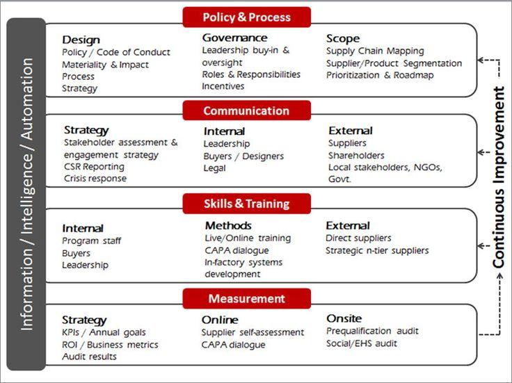Best  Strategic Roadmap Ideas On   Startup Business