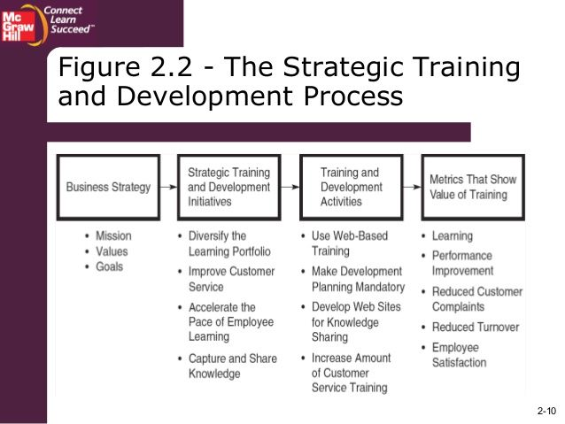 2 10 Figure 2 2 The Strategic Training And Development