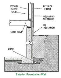 17 best images about sustainable living on pinterest for Best backfill material for foundation