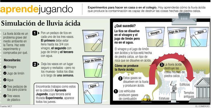 Info lluvia acida