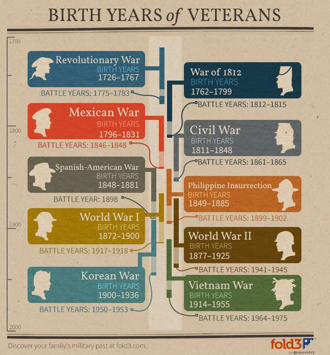Click on the image to see and download the full size graphic.Info on Vietnam Vets and their stories