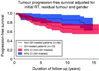 [Clinical Study] Tumour recurrence and enlargement in patients with #craniopharyngioma with and without GH replacement therapy during more than 10 years of follow-up (full text) (published European Journal of Endocrinology, June 1, 2012 166 1061-1068)
