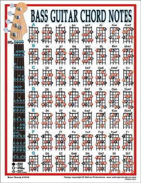 Guitar guitar tablature lessons : 1000+ images about BASS Lessons and Tutorials on Pinterest ...