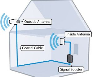 A cell signal booster captures the outside cell signal on an outside antenna and rebroadcasts it on an interior antenna.