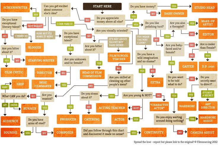 Want to Work in the Film Industry? This Flowchart Shows Which Job Is Best for You - Mic