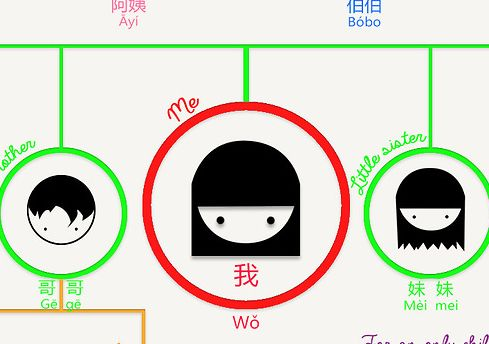 Chinese family tree in Chinese ain't no easy feat: what you call your relatives depend on whether they're on your dad's side or on your mom's side..