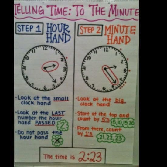 telling time anchor chart Put this below the clock next year
