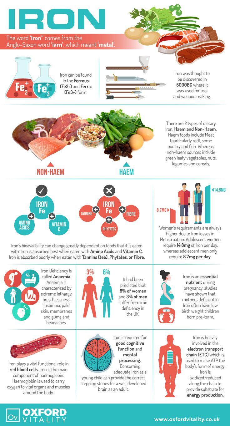 Iron , Iron Supplements , Iron Tablets, Iron History, Health Benefits of Iron.