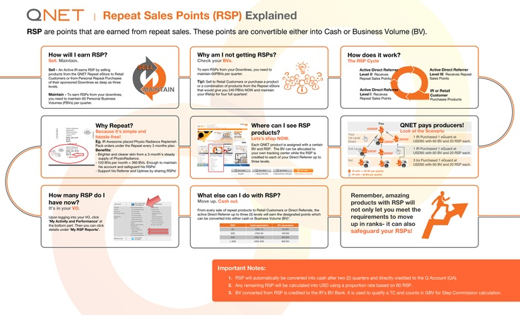 Infographic: Know your Repeat Sales Points!