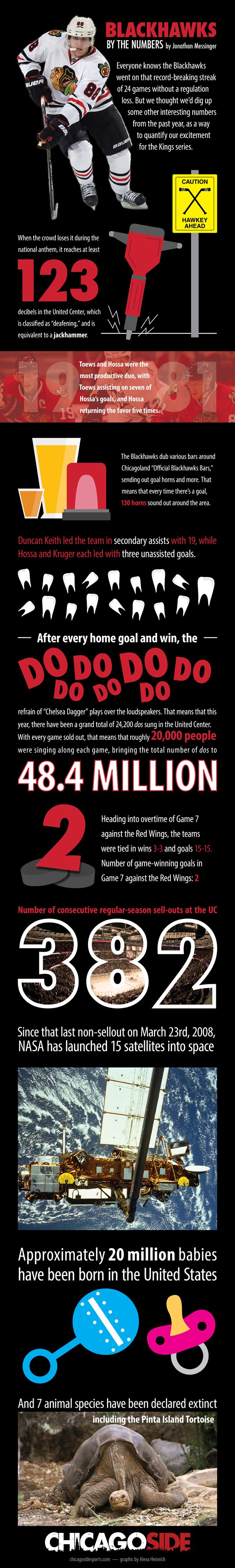 Blackhawks by the numbers..