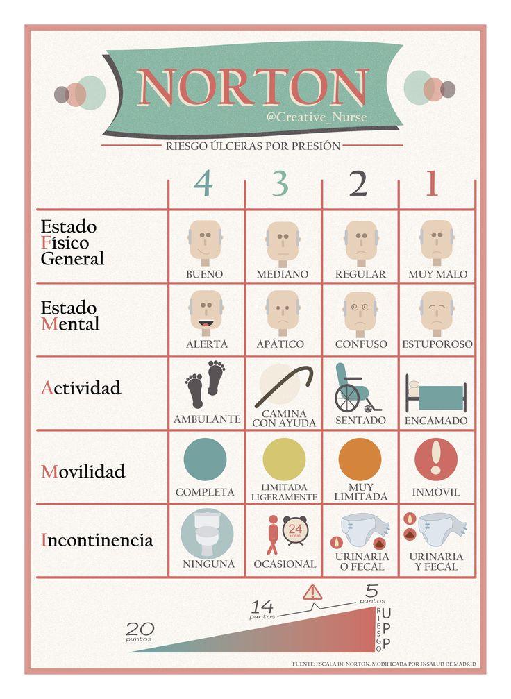 Infografías - Página web de creativenurse ESCALA DE NORTON >riesgo de UPP<