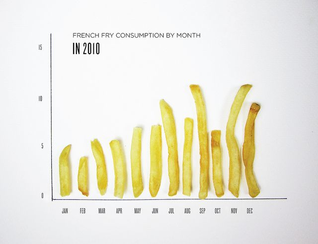 FRIES BY MONTH by Lauren Manning, via Flickr