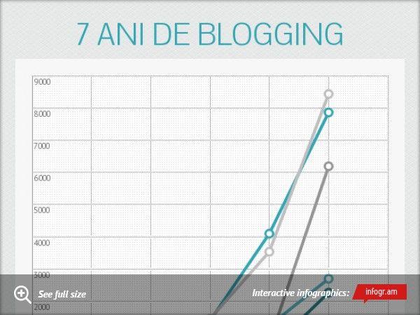 7 ani de blogging