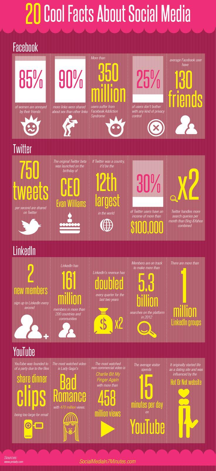 20 roliga fakta om sociala medier. Visste du att Twitter hanterar fler sökfrågor än Bing och Yahoo tillsammans!