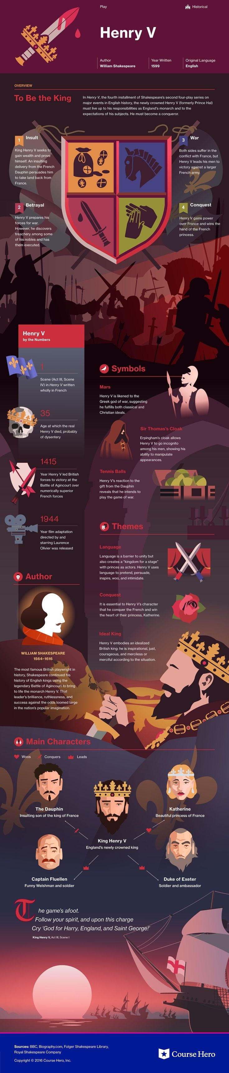 This @CourseHero infographic on Henry V is both visually stunning and…