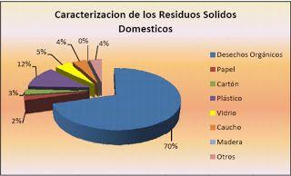 Medio Ambiente y Producto: Caracterización de residuos solidos