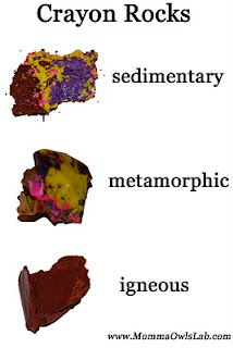 This is the neatest thing I've seen in awhile!  Lesson on how different types of rocks are formed using crayons.
