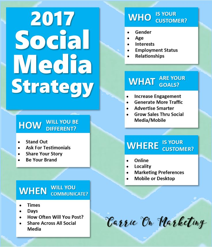 social media strategy template 7 best science and technology images on 24906