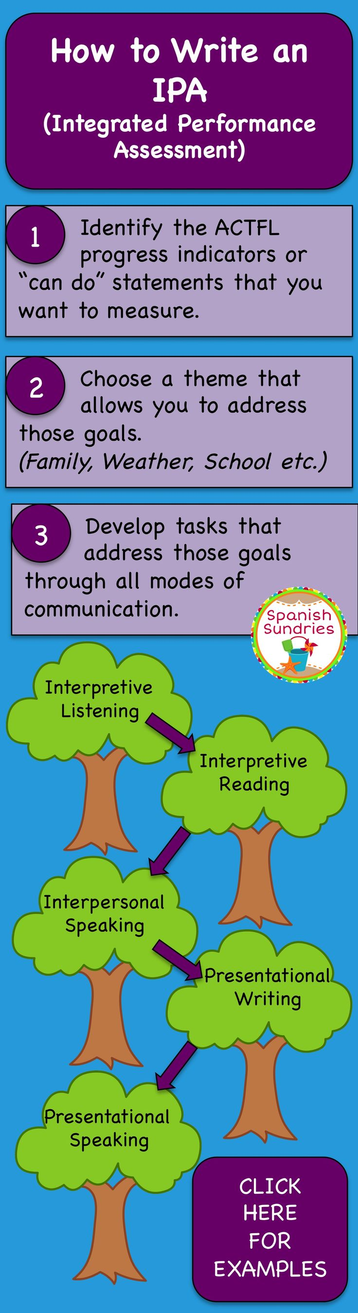 Integrated Performance Assessment Tips and Examples, Spanish assessment