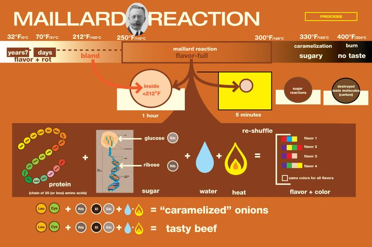 The Maillard reaction can occur at a wide range of temperatures, but the lower limit is not well-defined. Description from anc-us.com. I searched for this on bing.com/images