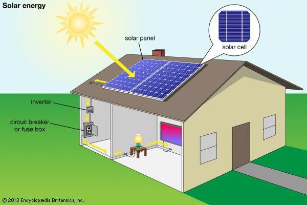 Solar Power Harnesses The Natural Energy Of The Sun To Produce Electricity To Drive India S Growth By L Solar Energy Projects Solar Energy Diy Solar Projects